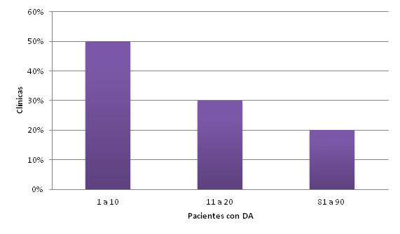 Grafica 2 resultados