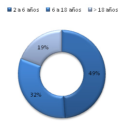 Grafica 3 resultados