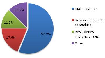 Grafica 4 resultados