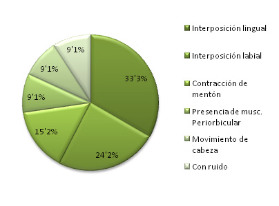 Grafica 7 resultados