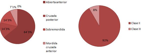 Grafica 8 resultados