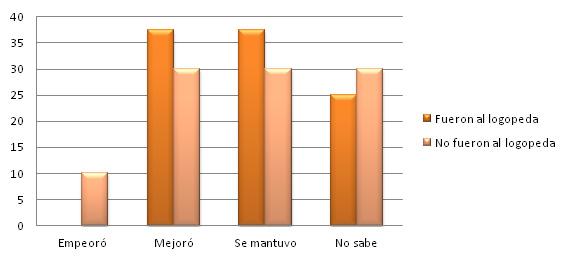 Grafica 12 resultados