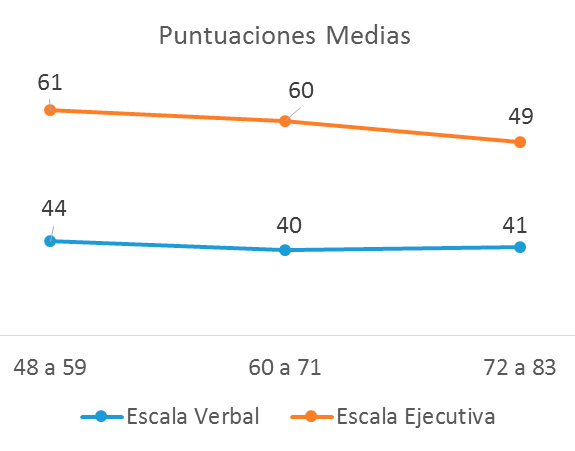Grafico No.2