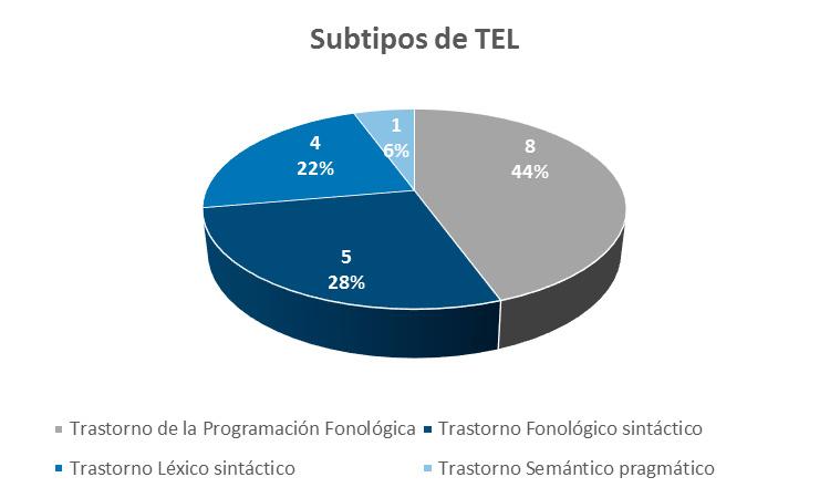 Grafico No.3