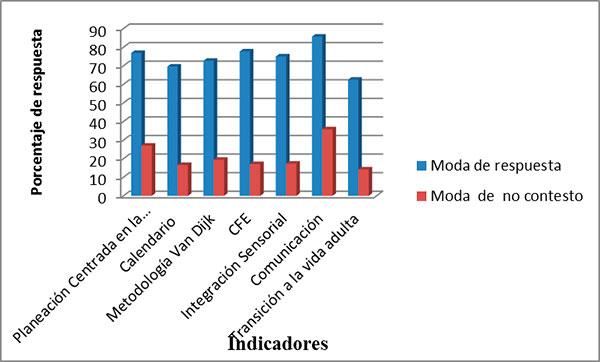 Porcentaje de respuesta de indicadores (escala)