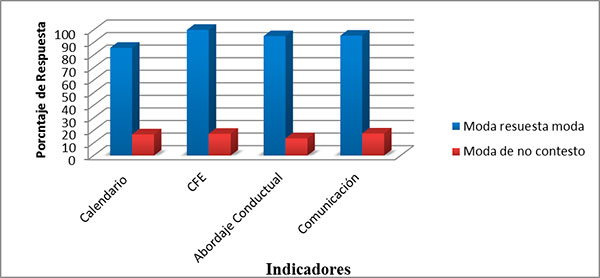 Porcentaje de respuesta de indicadores (dicotómicos)