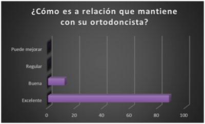 Cómo es la relación que mantiene con su ortodoncista