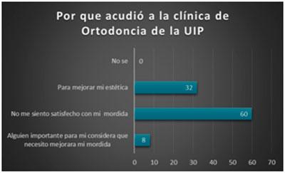 Por qué acudió a la clínica de ortodoncia de la UIP