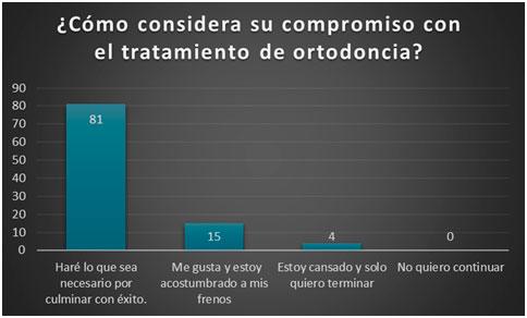 Cómo considera su compromiso con el tratamiento de ortodoncia