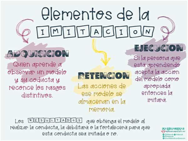 Elementos imitación
