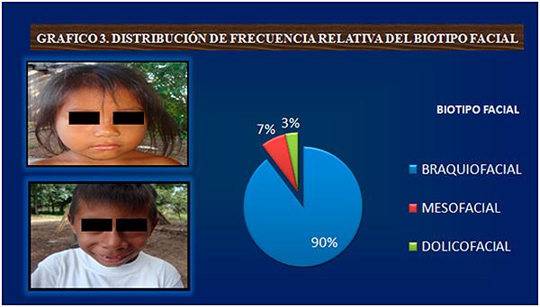 Distruibucion biotipo facial