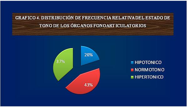 Distribucion estado de tono órganos fonoarticulatorios