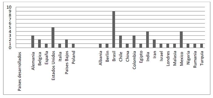 Distribución absoluta de publicaciones por país