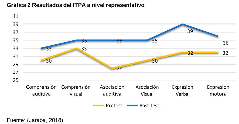 ITPA a nivel representativo