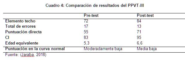 Cuadro 4: Comparación de resultados del PPVT-III