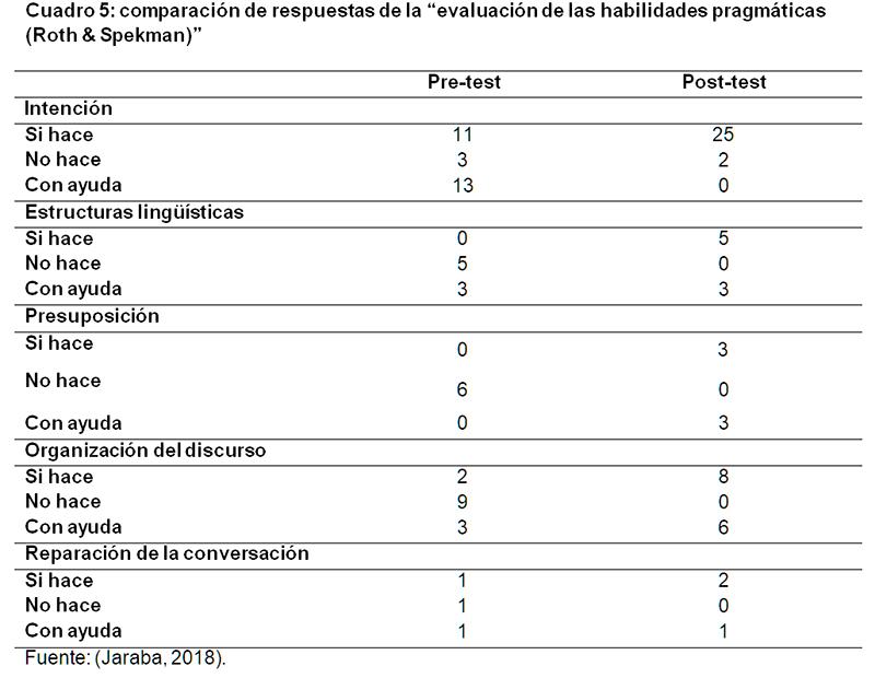 evaluación de las habilidades pragmáticas