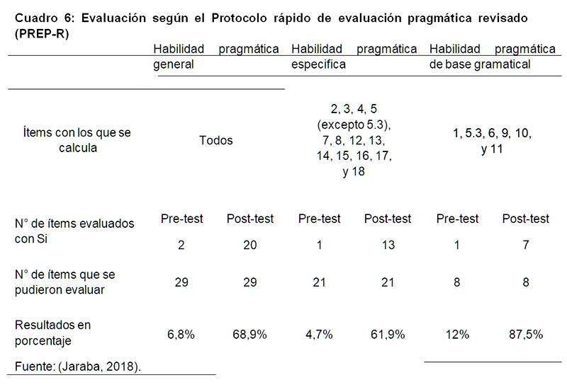 Evaluación  según  el  Protocolo  rápido  de  evaluación  pragmática  revisado