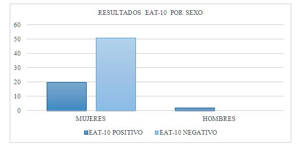 Resultados de la aplicación del EAT-10.