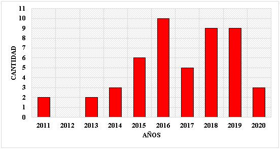 Cantidad de publicaciones por año