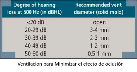 Ventilación para Minimizar el efecto de oclusión